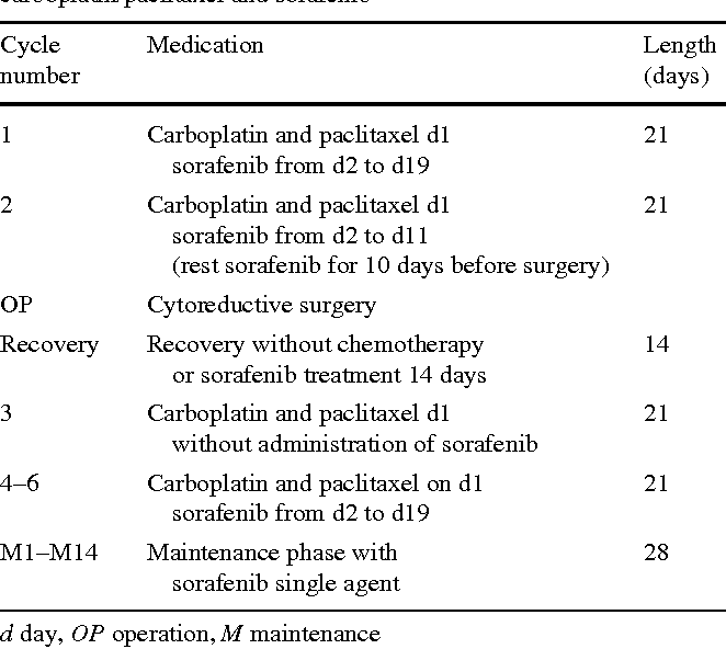 Pdf Sorafenib In Combination With Carboplatin And Paclitaxel As Neoadjuvant Chemotherapy In Patients With Advanced Ovarian Cancer Semantic Scholar