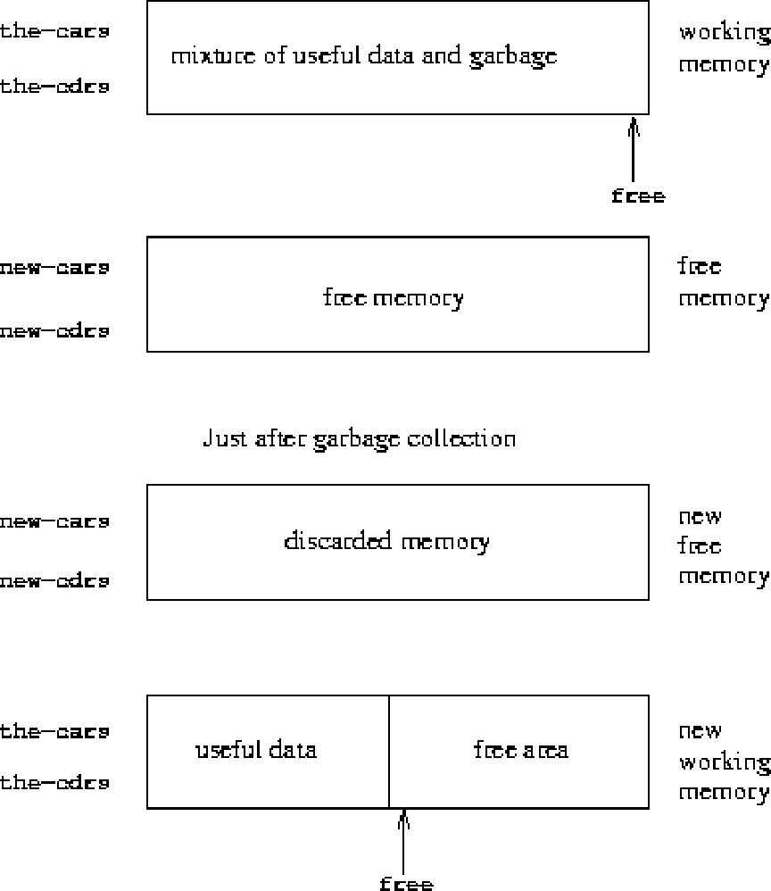 PDF] Structure and Interpretation of Computer Programs, Second ...