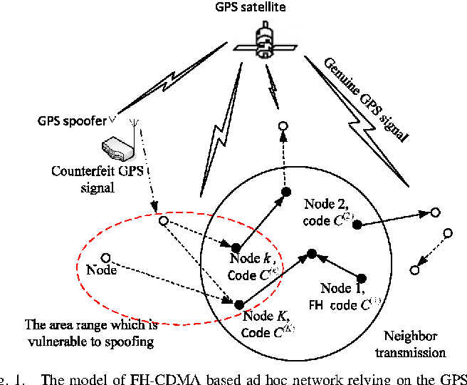 GPS spoofing attack on time synchronization in wireless