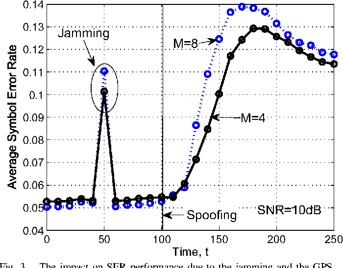 Figure 3 from GPS spoofing attack on time synchronization in