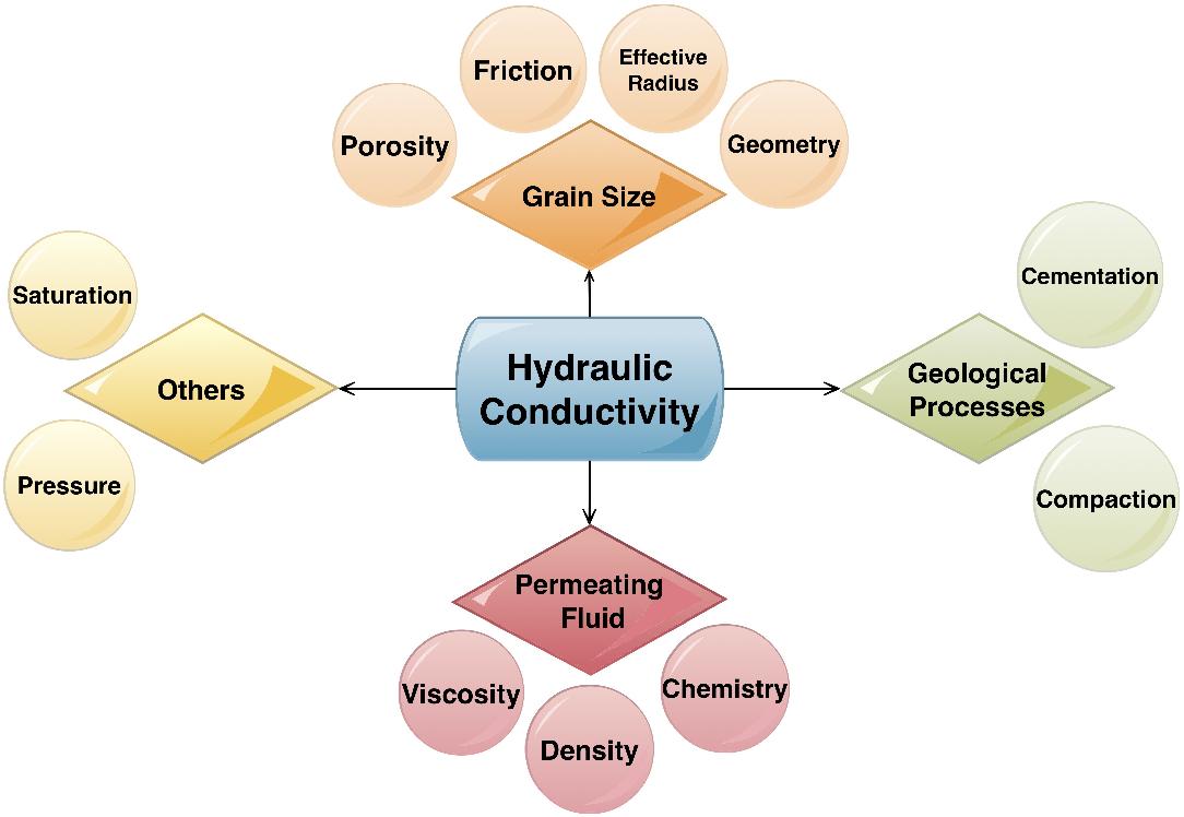 Pdf Determination Of Hydraulic Conductivities Through Grain