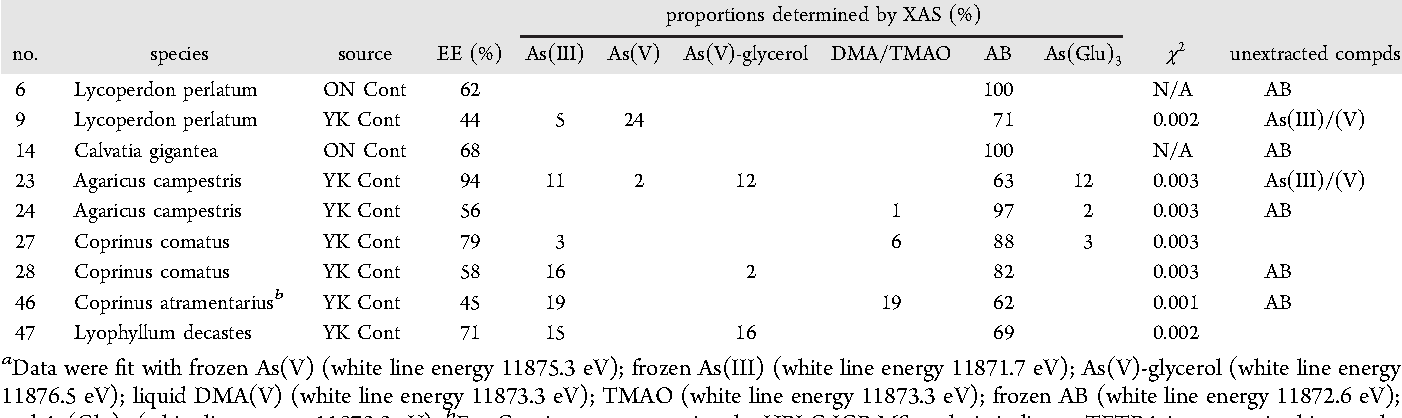 Table 2. X-ray Absorption Near-Edge Structure Fitting Results for Selected Fungi Speciesa
