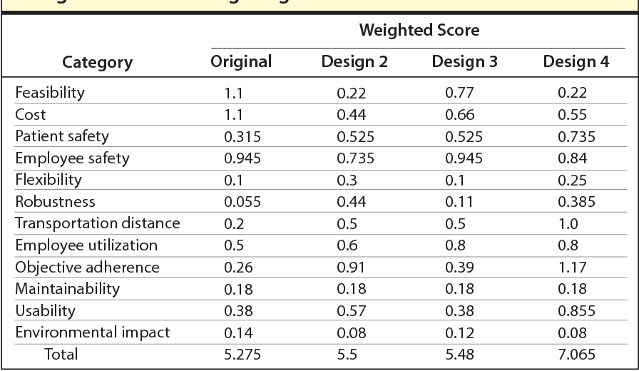 Selecting A Pharmacy Layout Design Using A Weighted Scoring System Semantic Scholar