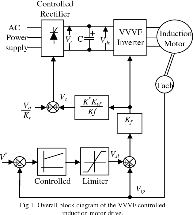 PDF] Fuzzy PID Control Compensation System for Speed of VVVF