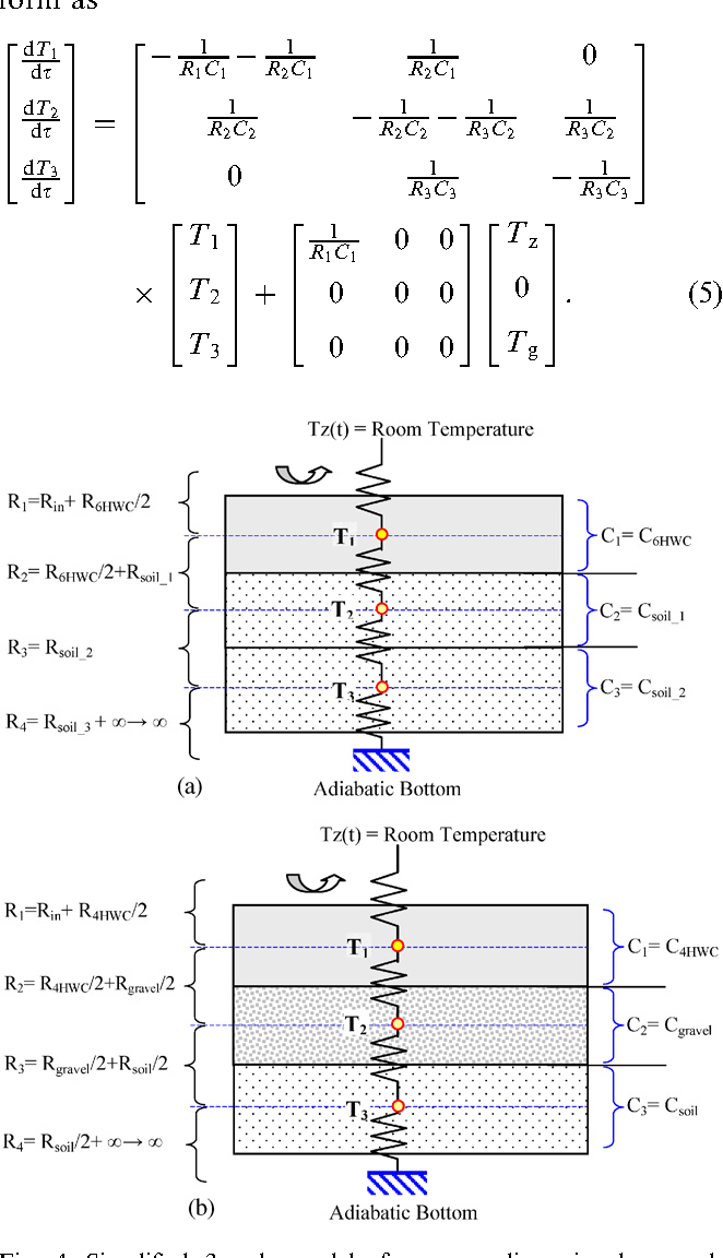 A simple method for estimating transient heat transfer in