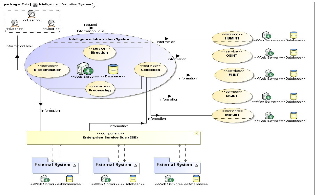 Pdf Service Design And Distributed System Reliability In Intelligence Information System Based On Service Oriented Architecture Semantic Scholar