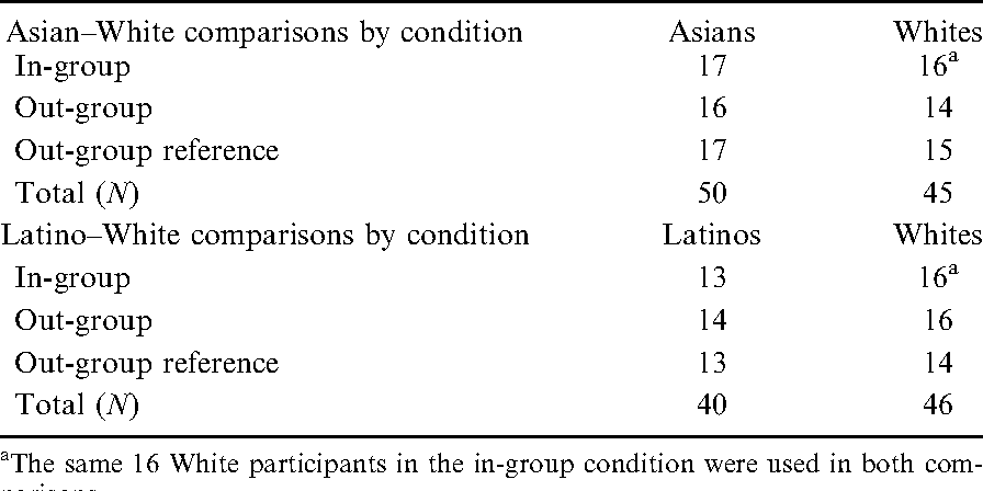 Trust and Acceptance in Response to References to Group