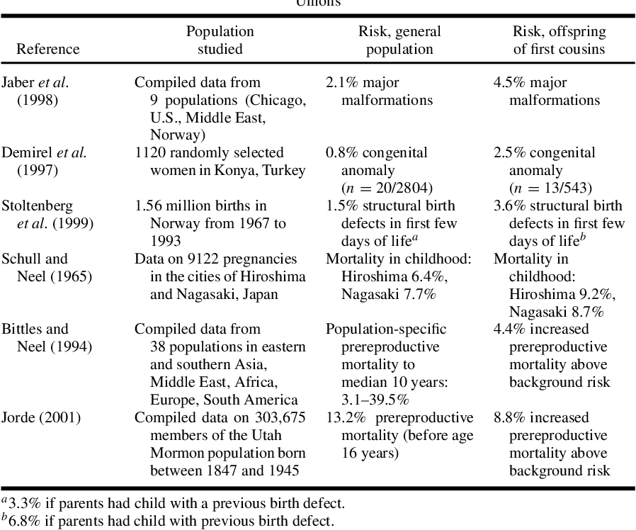 Table III from Genetic Counseling and Screening of