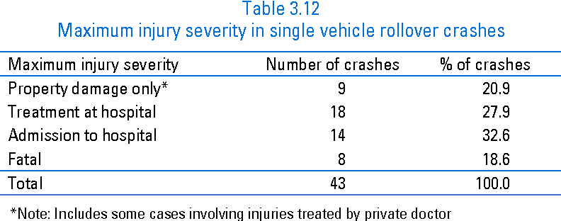 table 3.12