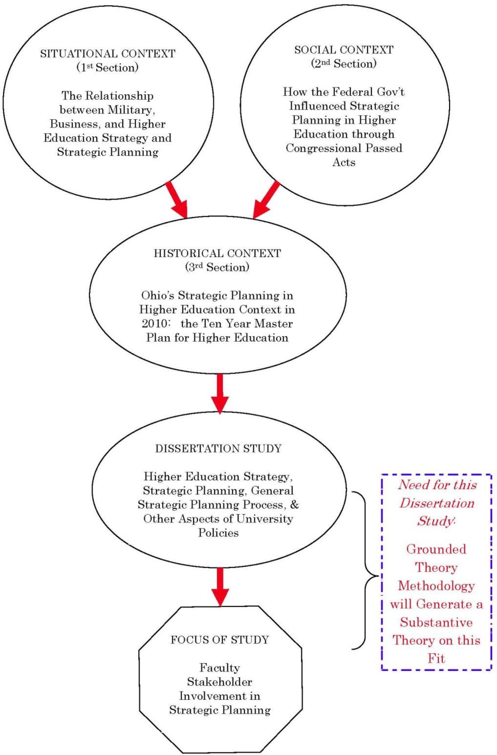 Custom dissertation introduction editor service online