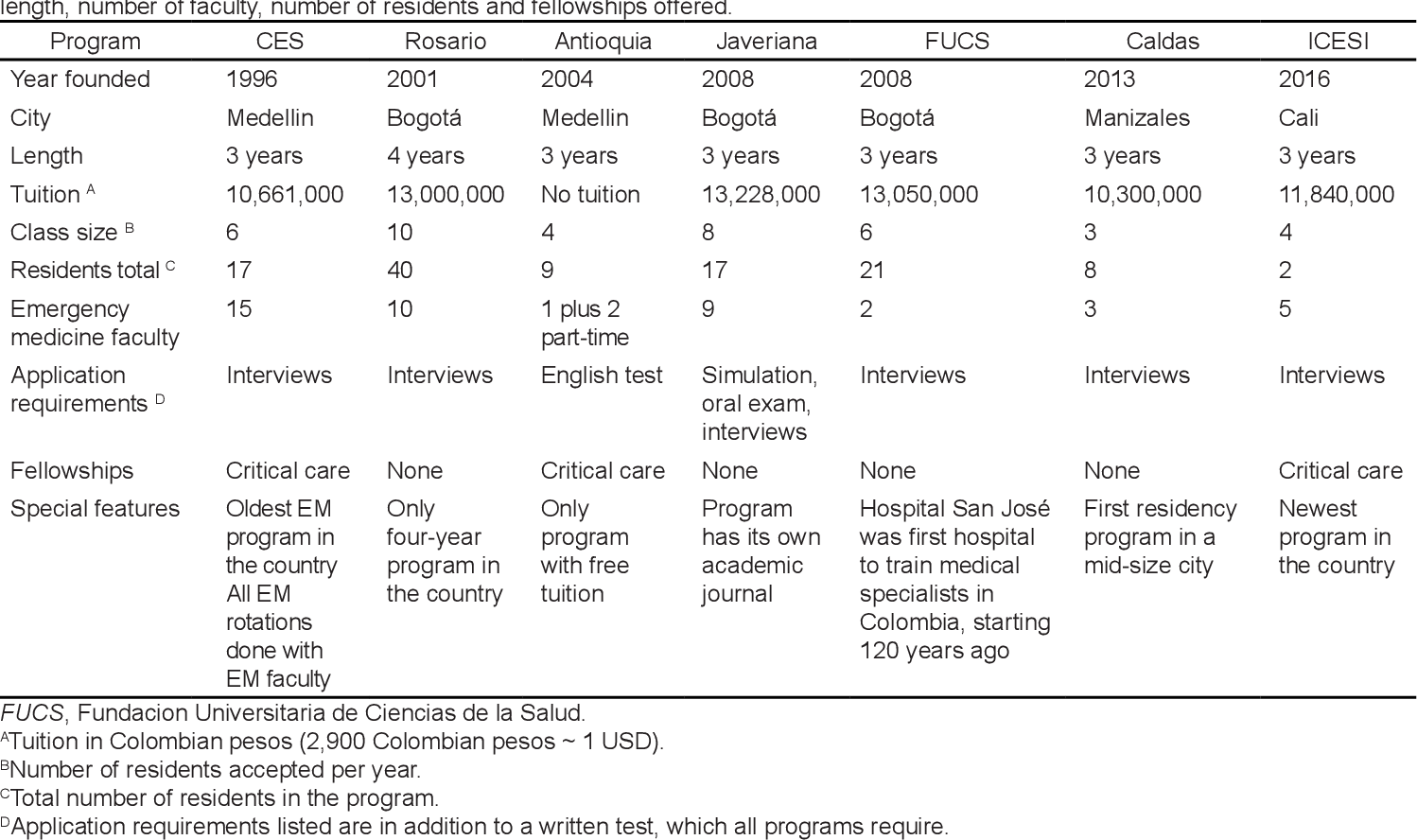 Table 1 from Characteristics of Emergency Medicine Residency