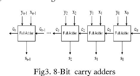 PDF] Design of 8-bit Ripple Carry Adder Using Constant Delay ... on 4-bit multiplier circuit diagram, 32-bit alu design diagram, 8-bit comparator, for layout and gate transistor diagram,
