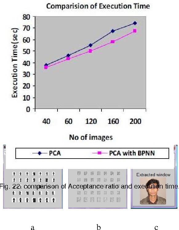 PDF] Face Recognition System Based on Principal Component