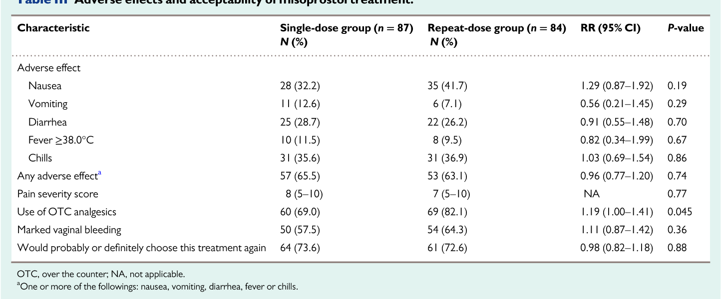 Table III from Single versus repeat doses of misoprostol for