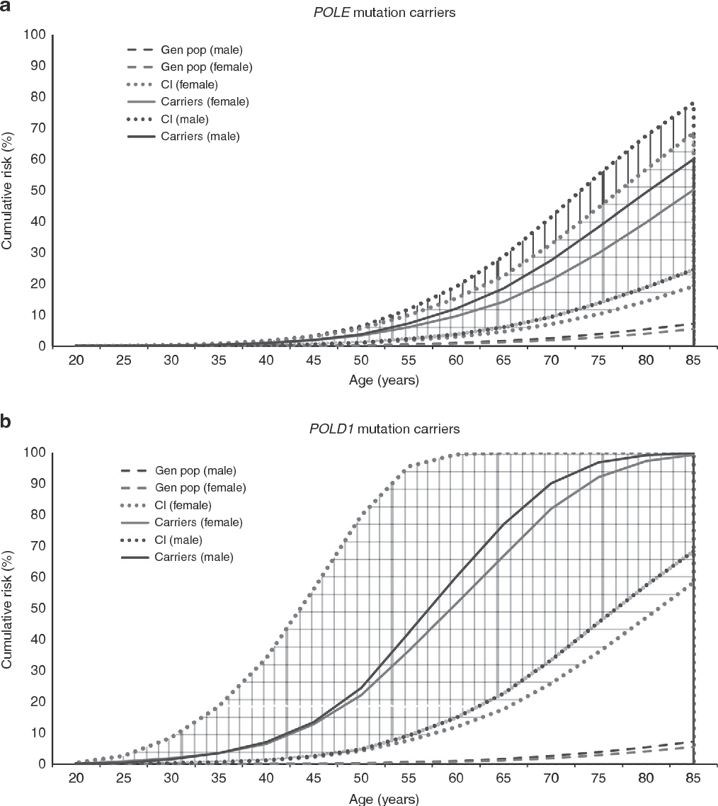 Figure 1 From Risk Of Colorectal Cancer For Carriers Of A Germline Mutation In Pole Or Pold1 Semantic Scholar