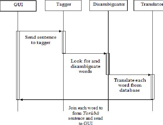 Figure 7 From Word Sense Disambiguation In English To Yoruba Machine Translation System Semantic Scholar