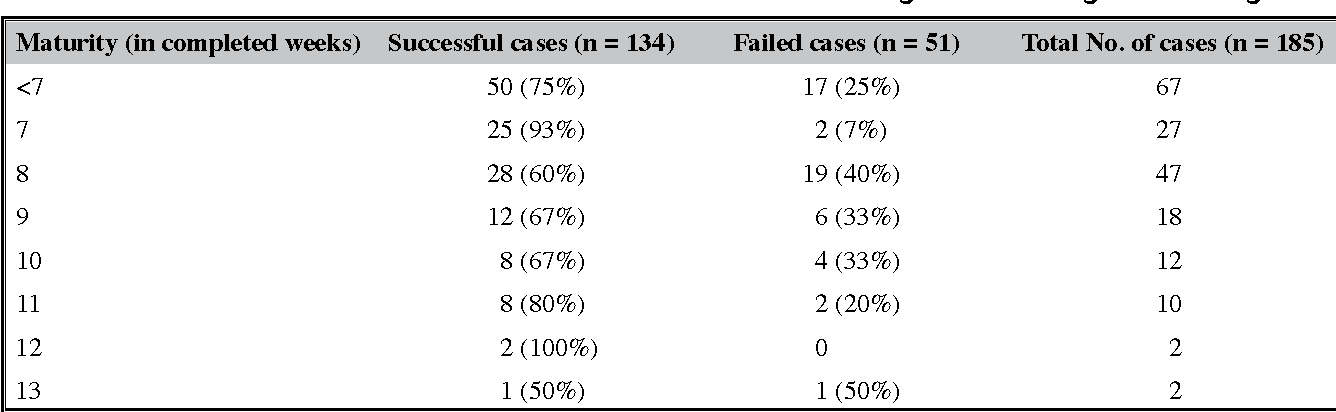 PDF] Outcome of Single-dose Vaginal Misoprostol in Early