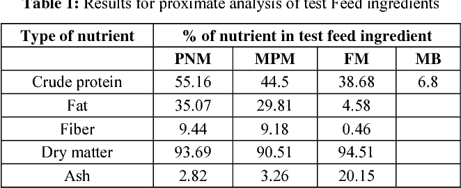 Table 1 from Peanut-based diets and growth performance of
