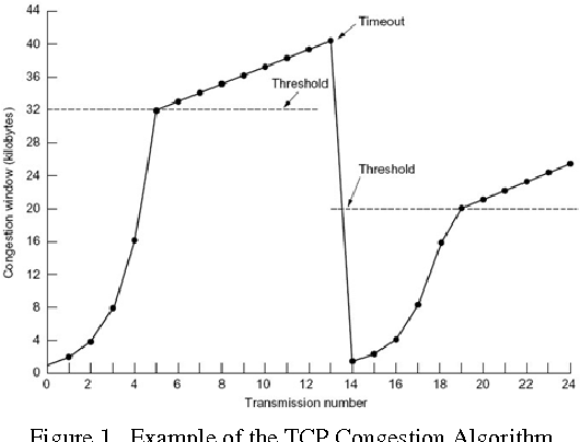PDF] TCP Congestion Control Scheme for Wireless Networks