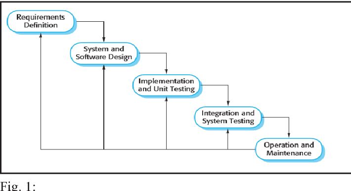 Pdf The Design And Implementation Of A Computer Based Testing System Using Component Based Software Engineering Semantic Scholar