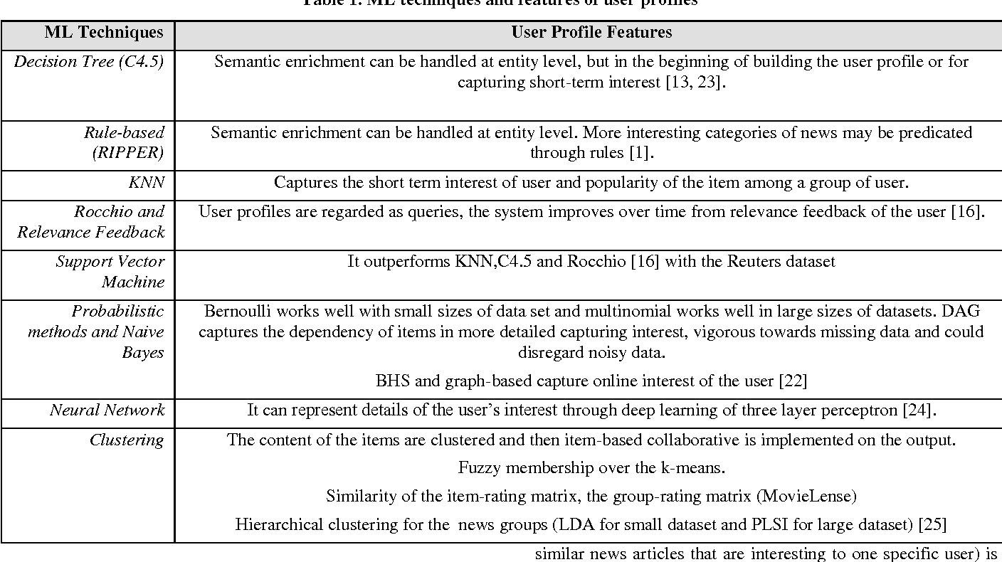 PDF] Survey of User Profiling in News Recommender Systems