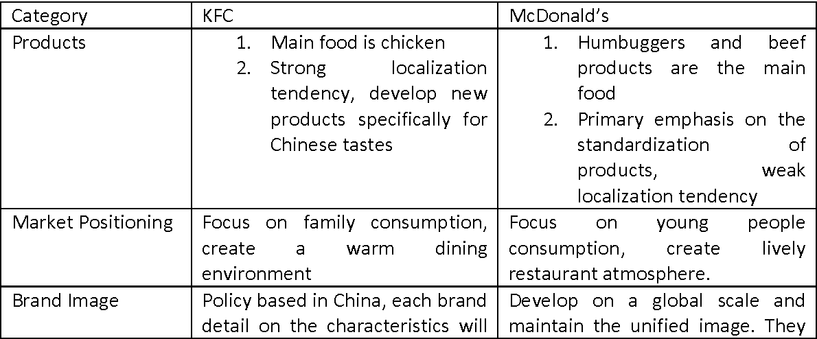 Table 7 from Comparative Study of McDonald's and Kentucky