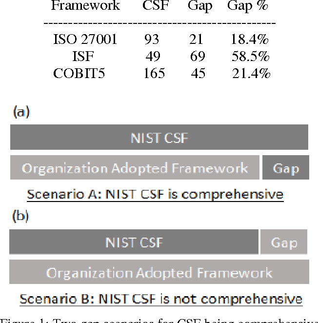PDF] Information Security Maturity Model for Nist Cyber