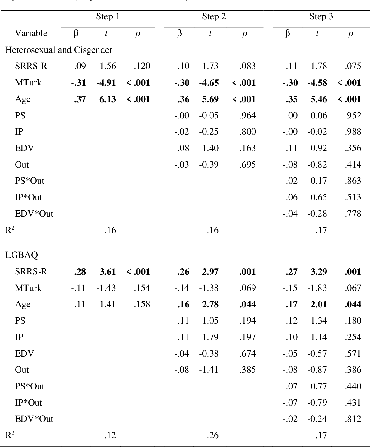 table CA1