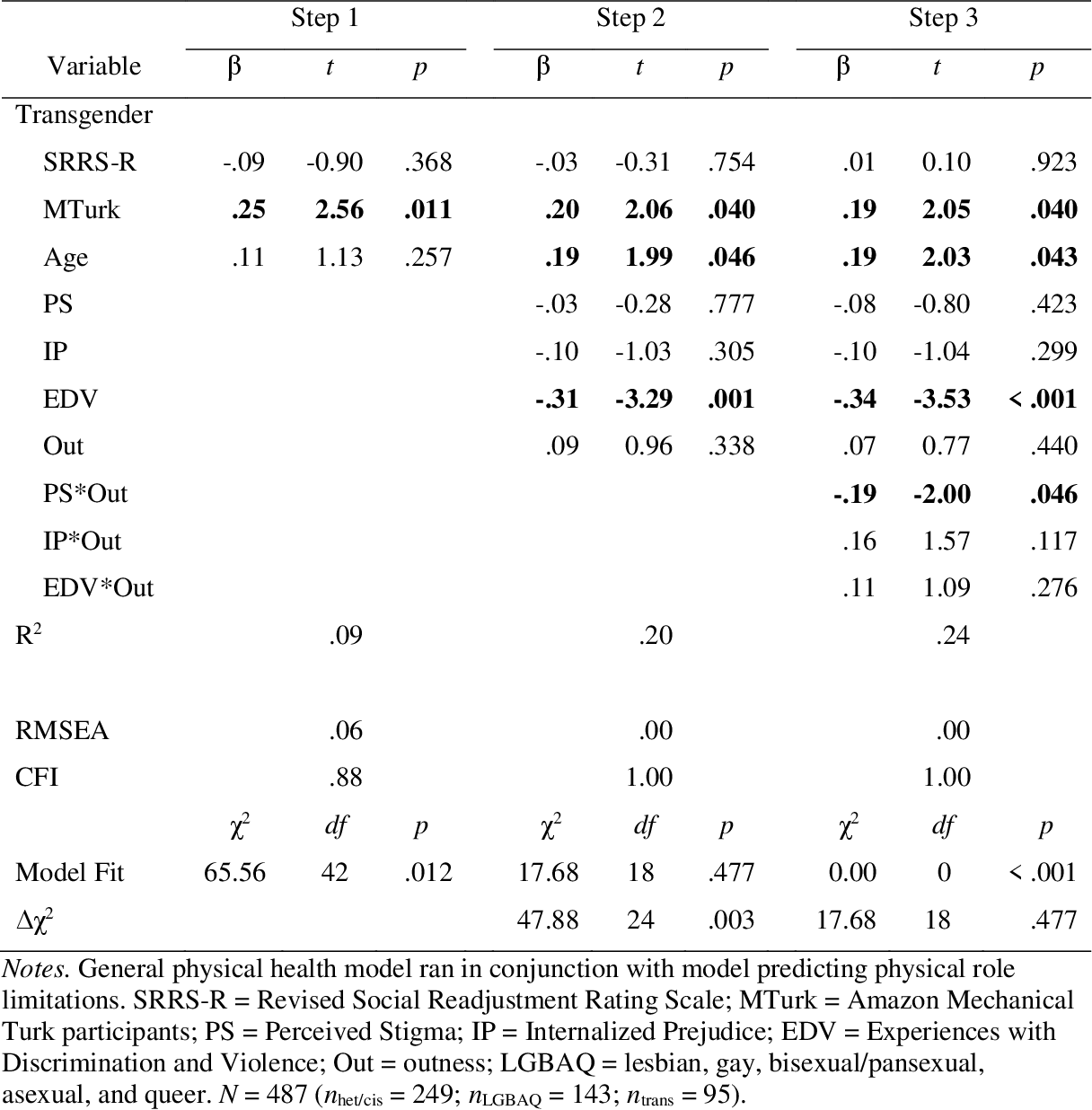 table CA2