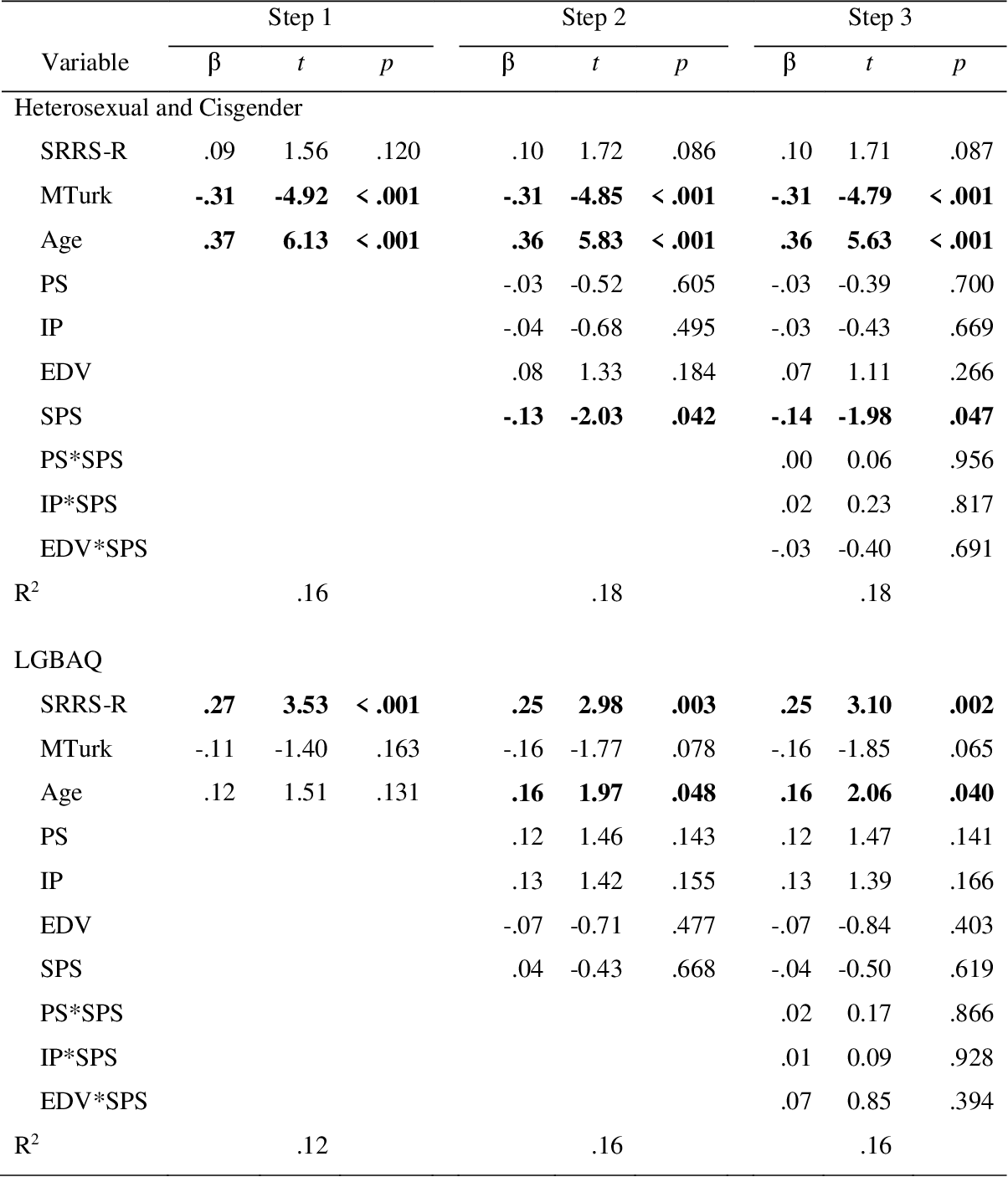 table CA3
