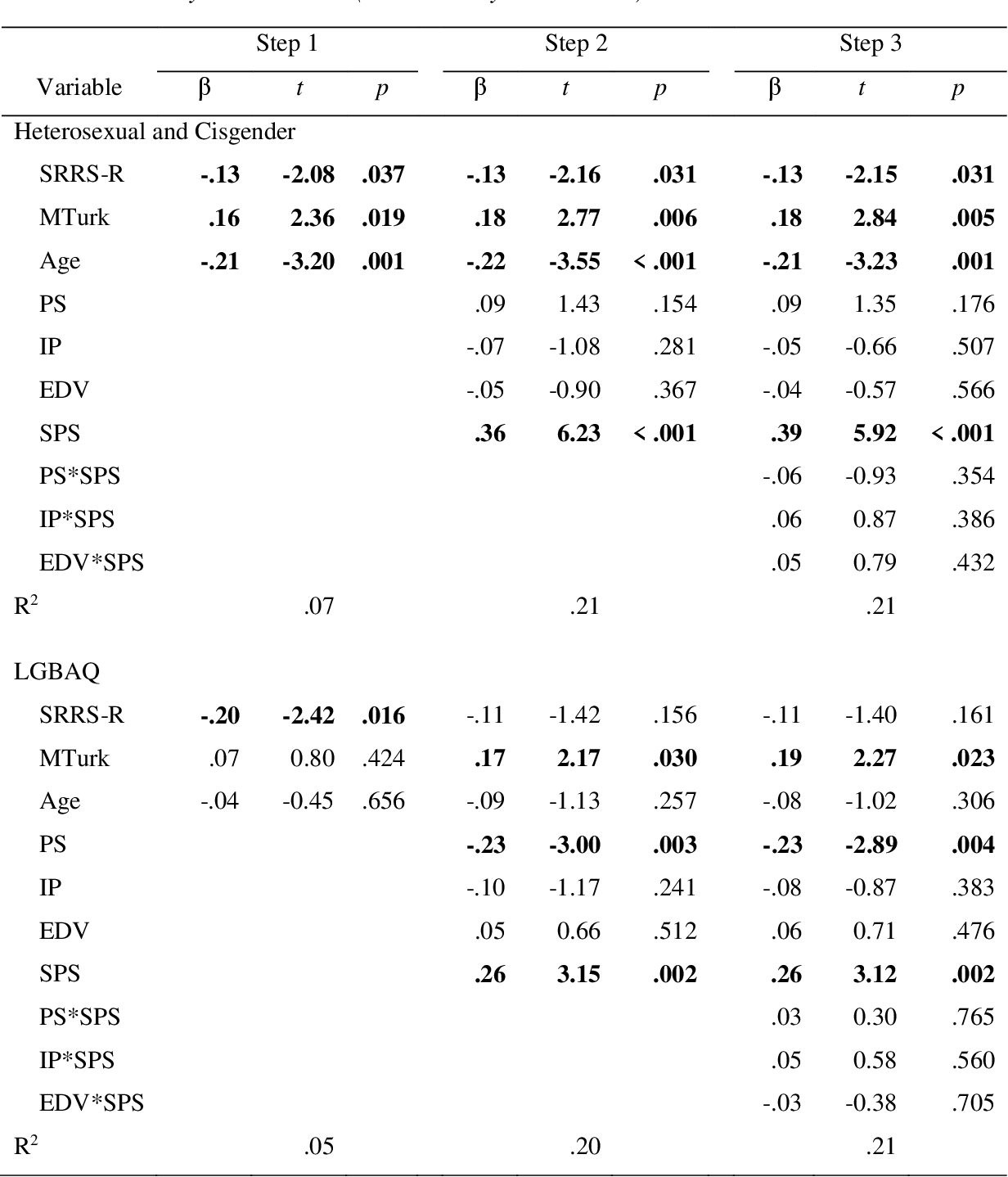 table CA4