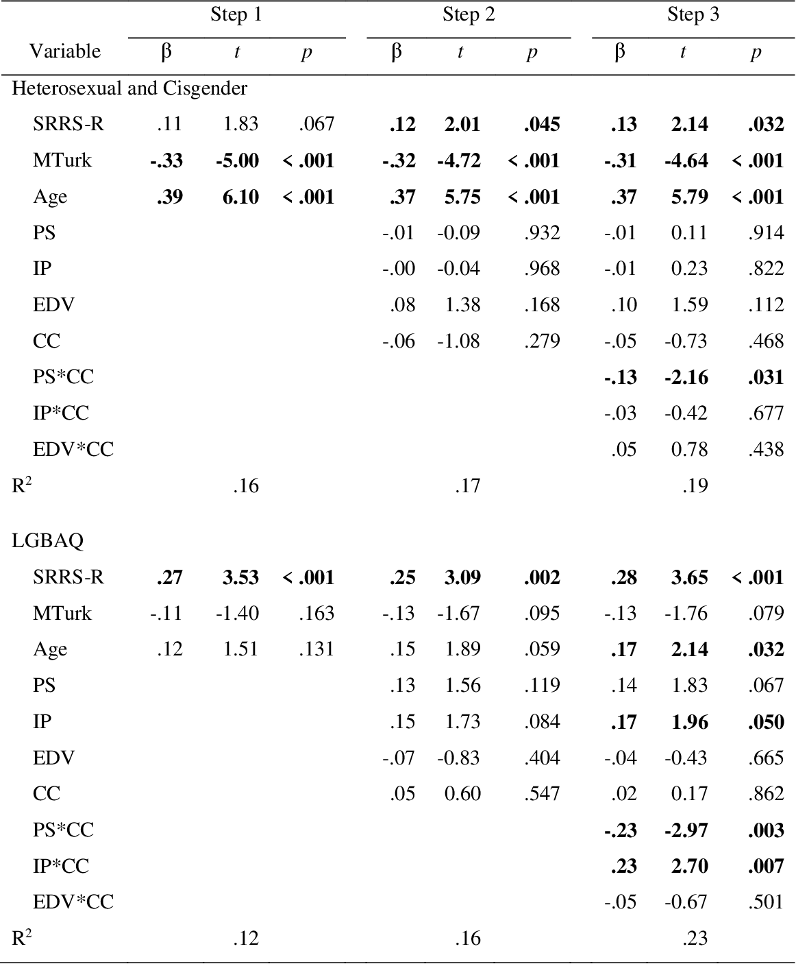 table CA5