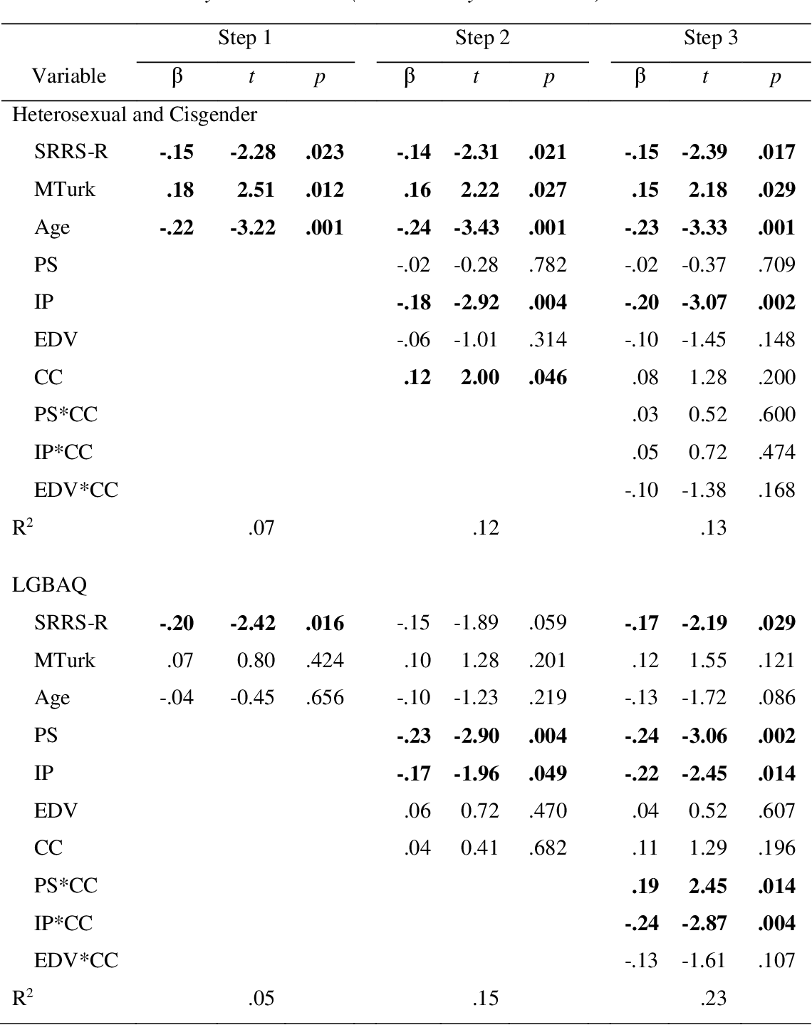 table CA6