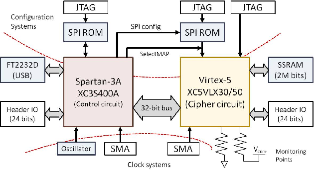 Figure 7 from Tackling the Security Issues of FPGA Partial