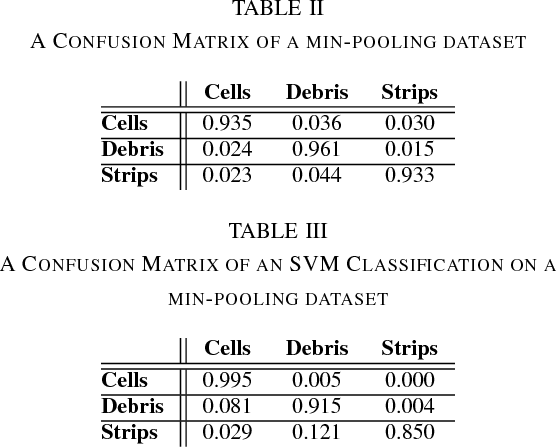 An Approach for Validating Quality of Datasets for Machine