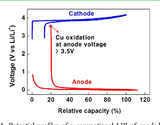 Succinonitrile as a corrosion inhibitor of copper current
