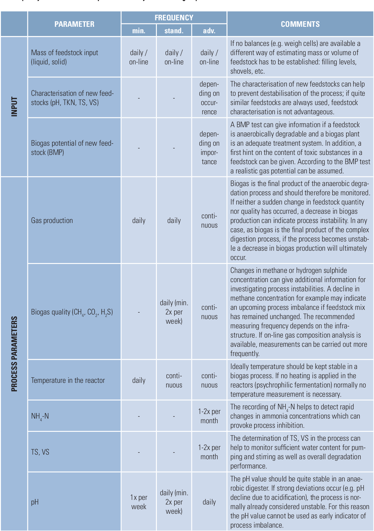 PDF] Process monitoring in biogas plants Process monitoring