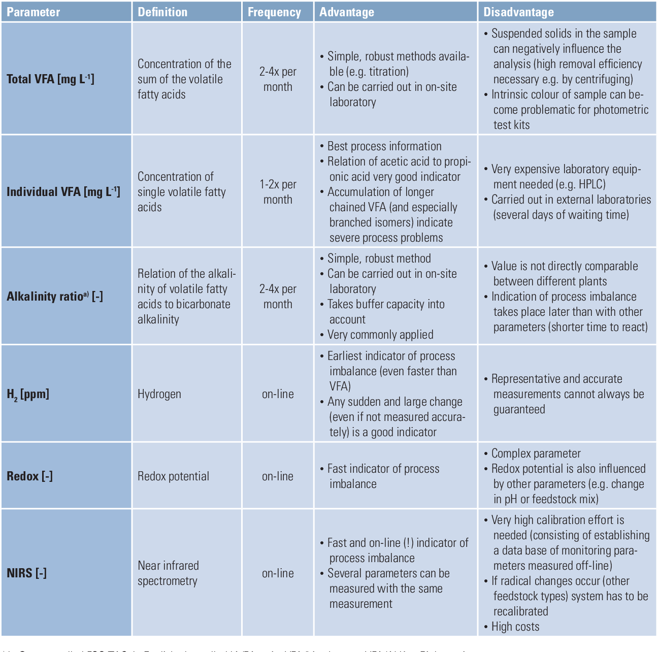 Table 5 from Process monitoring in biogas plants Process