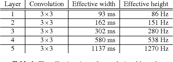 Table 1 from Explaining Deep Convolutional Neural Networks