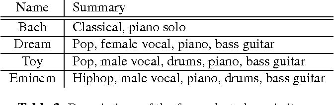 PDF] Explaining Deep Convolutional Neural Networks on Music