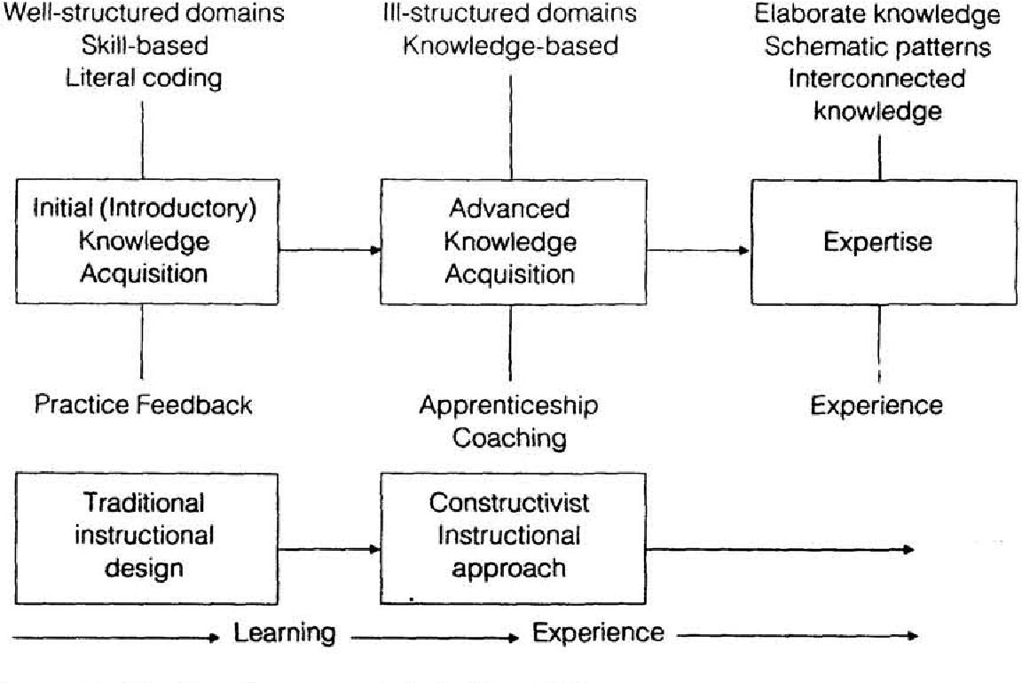 Implications And Problems Of Constructivism For Instructional Design Semantic Scholar