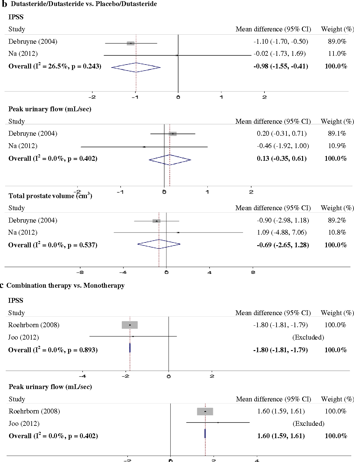 Efficacy And Safety Of Dutasteride For The Treatment Of Symptomatic Benign Prostatic Hyperplasia Bph A Systematic Review And Meta Analysis Semantic Scholar