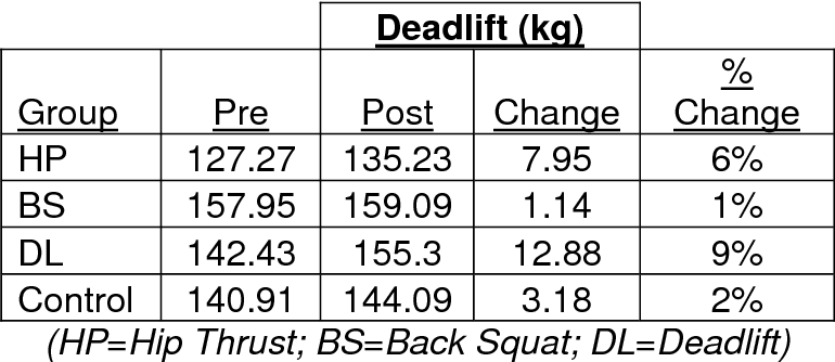 PDF] Effects of 6-week Squat, Deadlift, and Hip Thrust