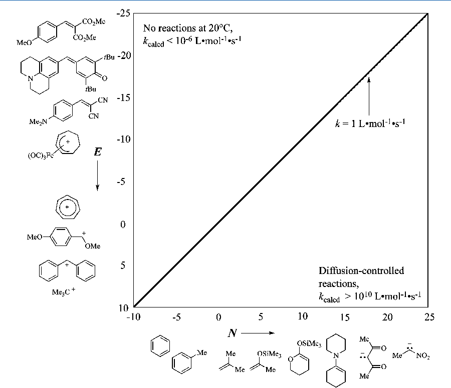Applications in Organic Synthesis Carbocation Chemistry
