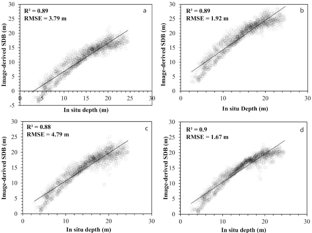 Figure 5 from Estimating Satellite-Derived Bathymetry (SDB