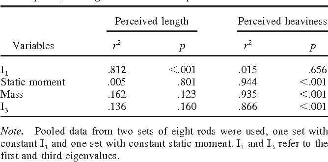 Table 2 From The Inertia Tensor Versus Static Moment And