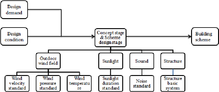 Figure 3 From Research On The Simulation Framework In Building Information Modeling Semantic Scholar