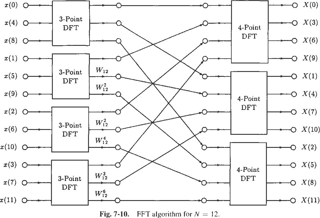 Figure 7-10 from The Fast Fourier Transform 7 1 Introduction