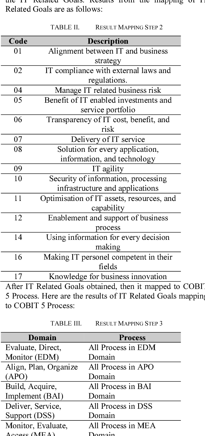 Evaluation Of It Project Management Governance Using Cobit 5 Framework In Financing Company Semantic Scholar