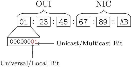 Figure 1 from A Study of MAC Address Randomization in Mobile